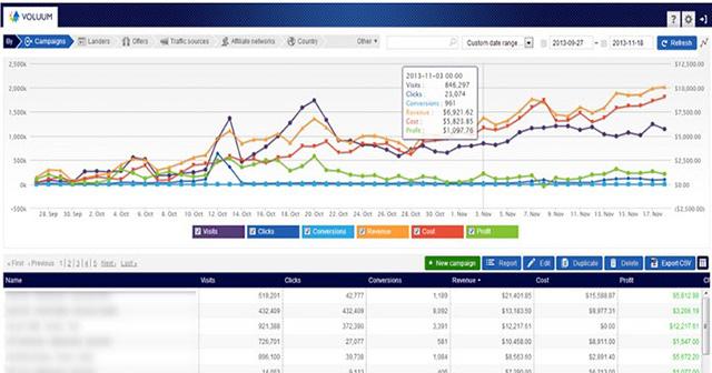Voluum: the ultimate performance marketing platform