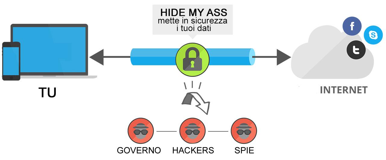 La navigazione anonima tramite connessione VPN