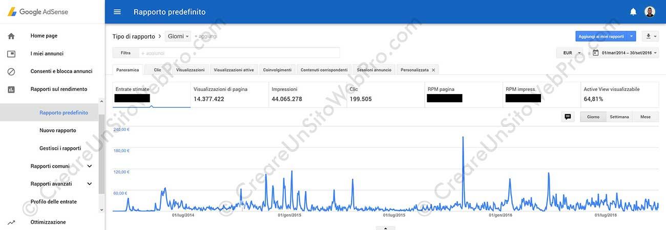 Rapporto Google AdSense - Intera Durata