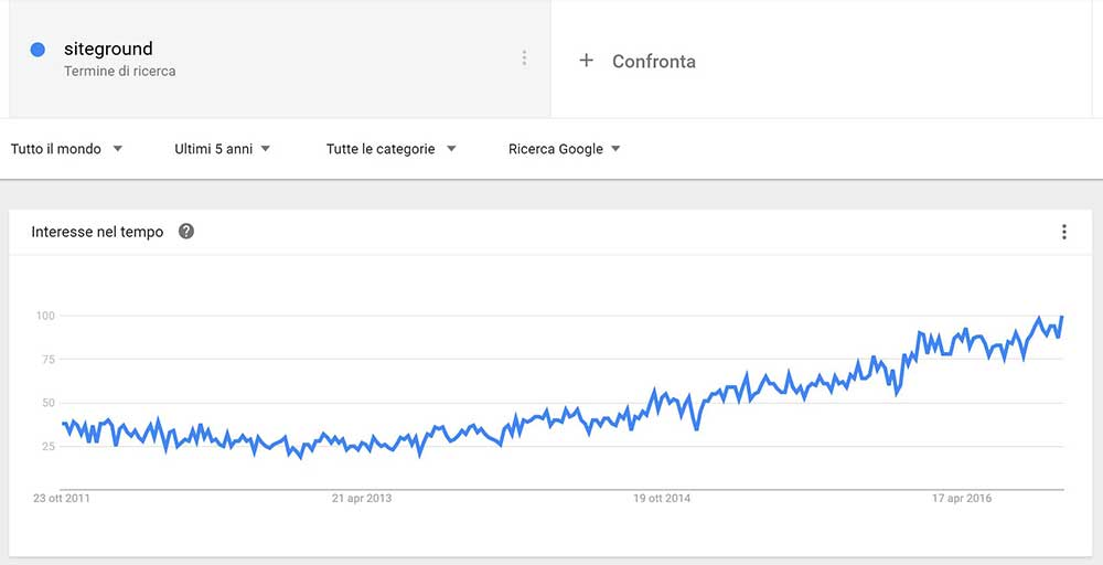 SiteGround Google Trends