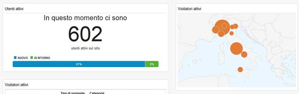 Visitatori attivi in questo momento - Google Analytics