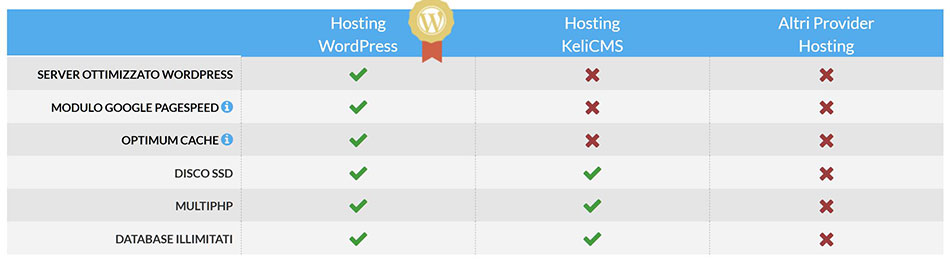 piano hosting wordpress keliweb